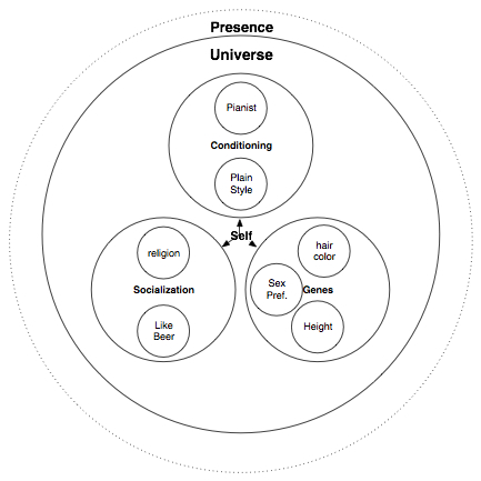 Non Duality - Pure Zen - Dzogchen